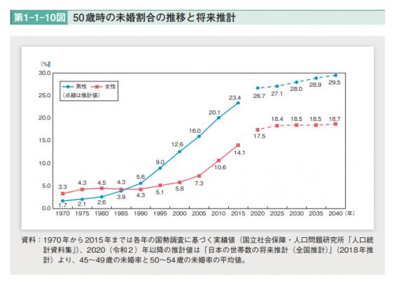 では2019年生涯未婚率は?